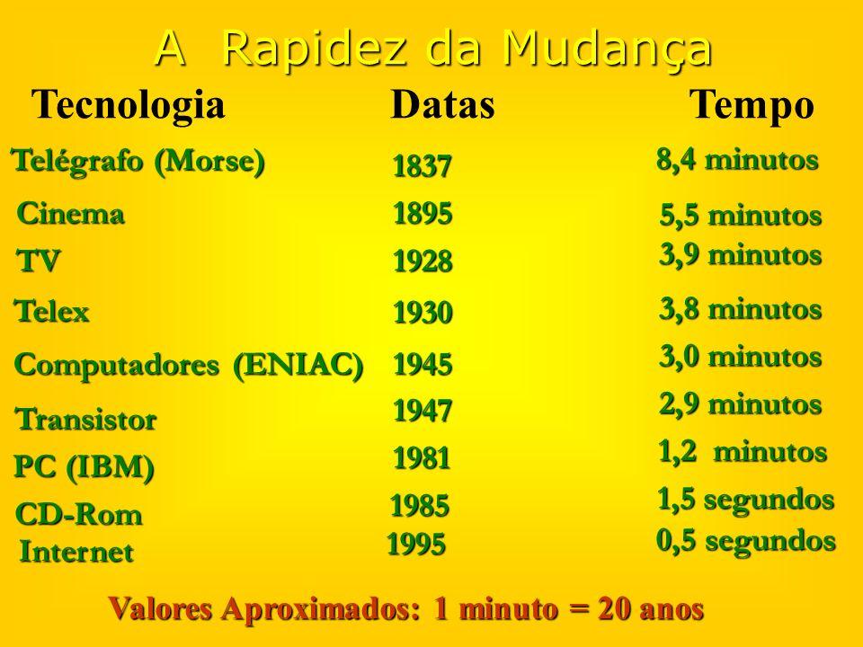 A Rapidez da Mudança Tecnologia Datas Tempo Telégrafo (Morse)