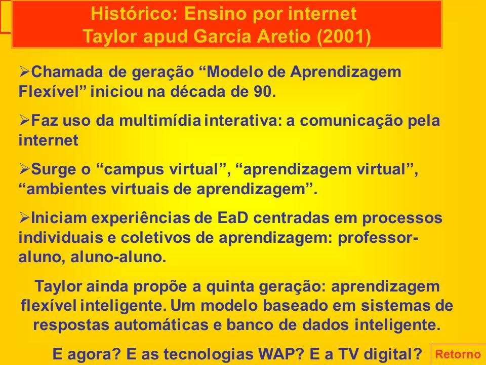 Histórico: Ensino por internet Taylor apud García Aretio (2001)