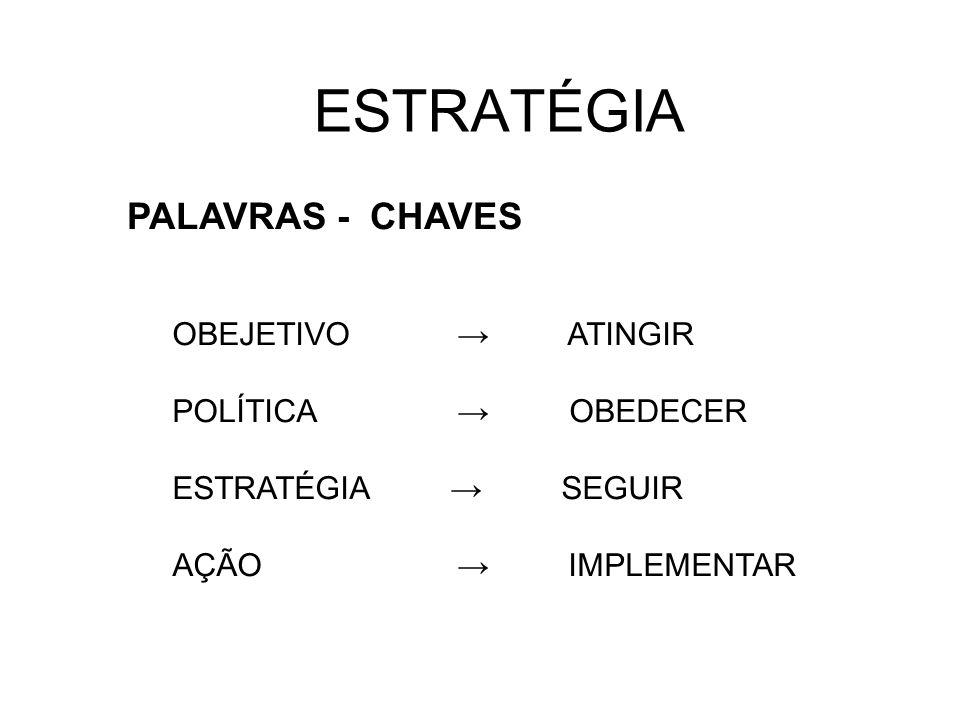 ESTRATÉGIA PALAVRAS - CHAVES OBEJETIVO → ATINGIR POLÍTICA → OBEDECER