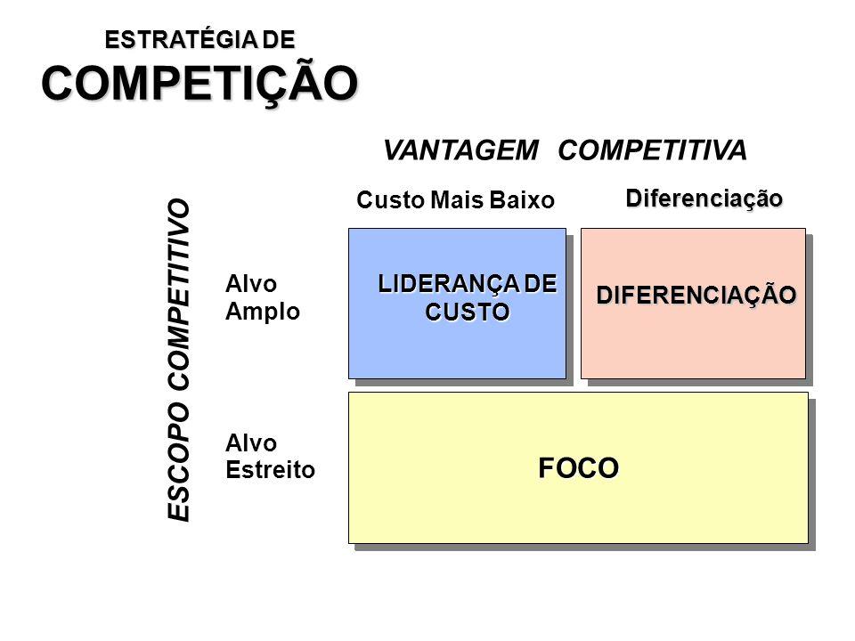 COMPETIÇÃO VANTAGEM COMPETITIVA ESCOPO COMPETITIVO FOCO ESTRATÉGIA DE