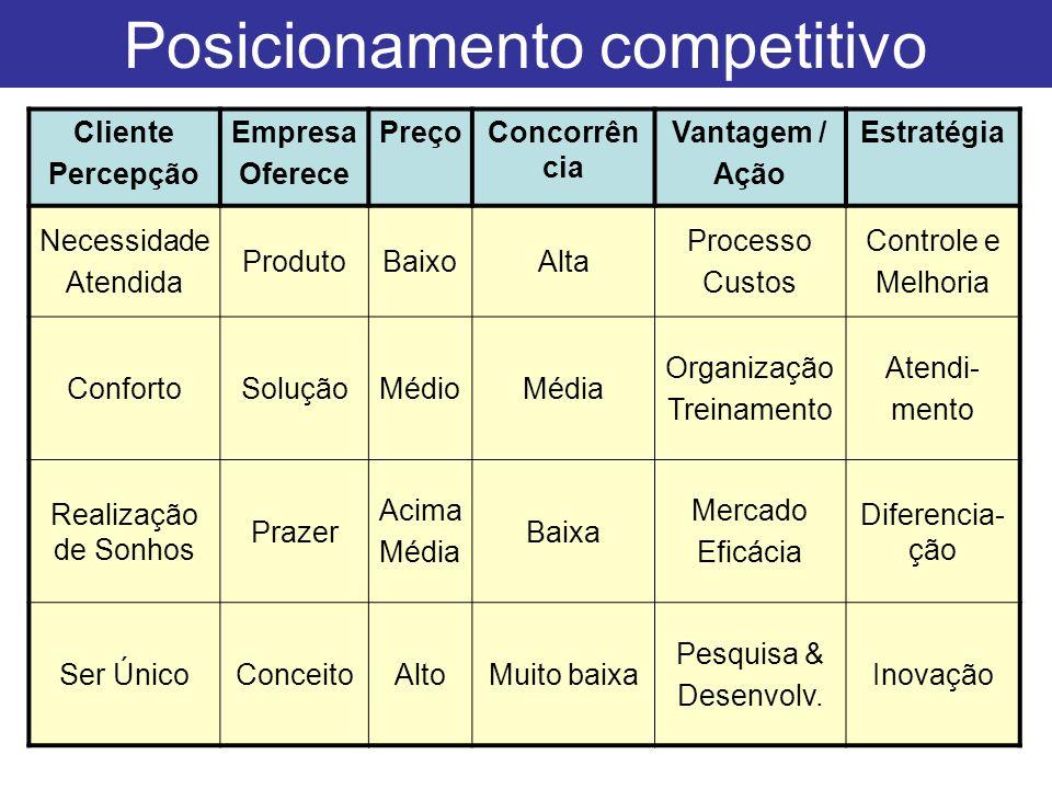 Posicionamento competitivo