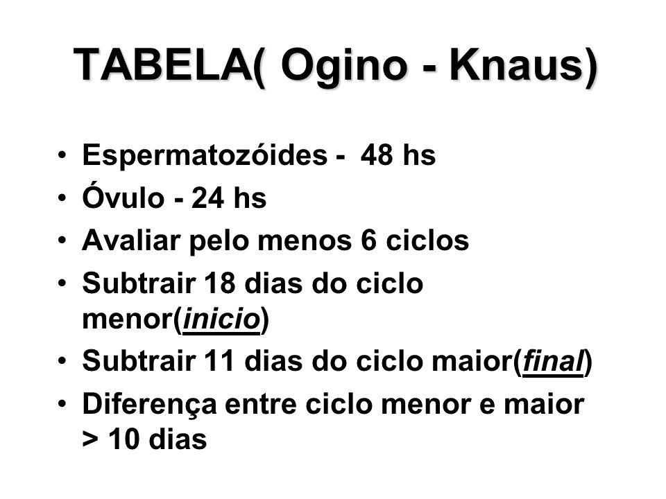 TABELA( Ogino - Knaus) Espermatozóides - 48 hs Óvulo - 24 hs