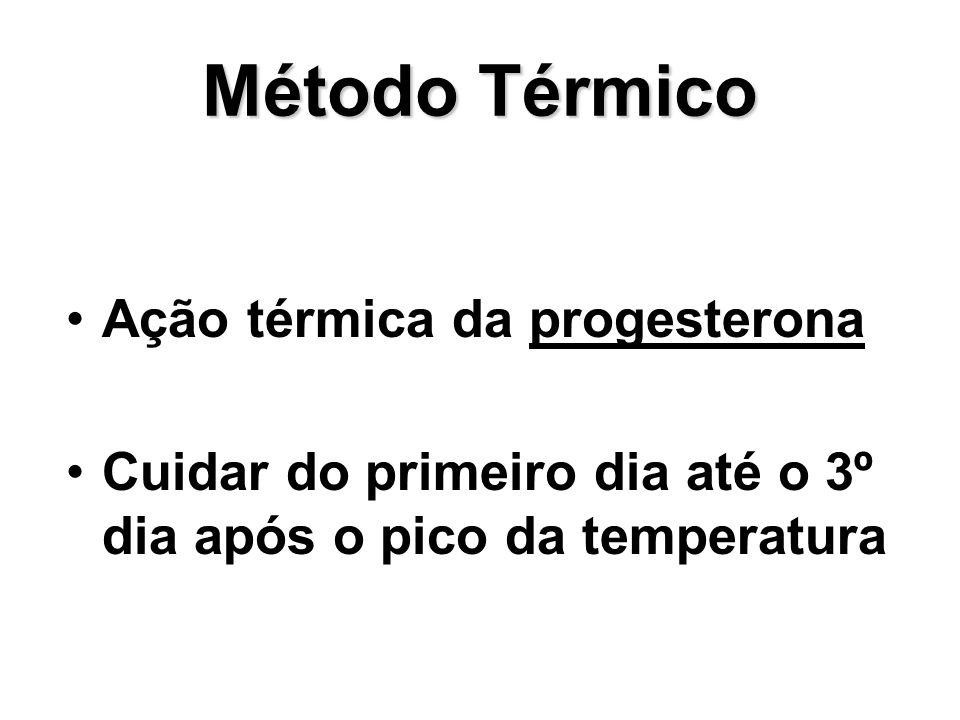 Método Térmico Ação térmica da progesterona