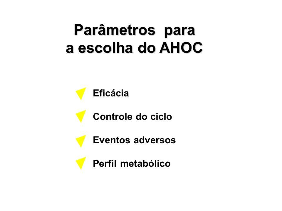 Parâmetros para a escolha do AHOC