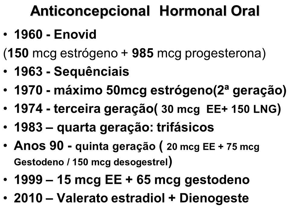 Anticoncepcional Hormonal Oral