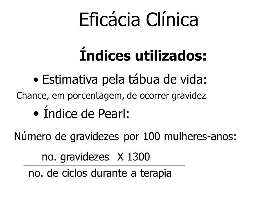 Eficácia Clínica Índices utilizados: Índice de Pearl: