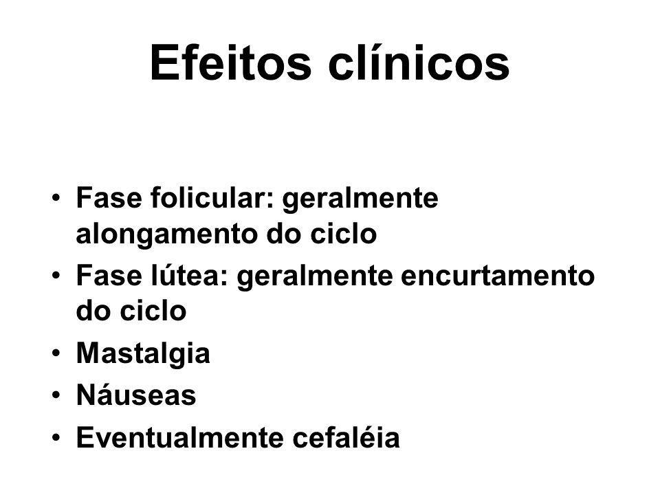 Efeitos clínicos Fase folicular: geralmente alongamento do ciclo