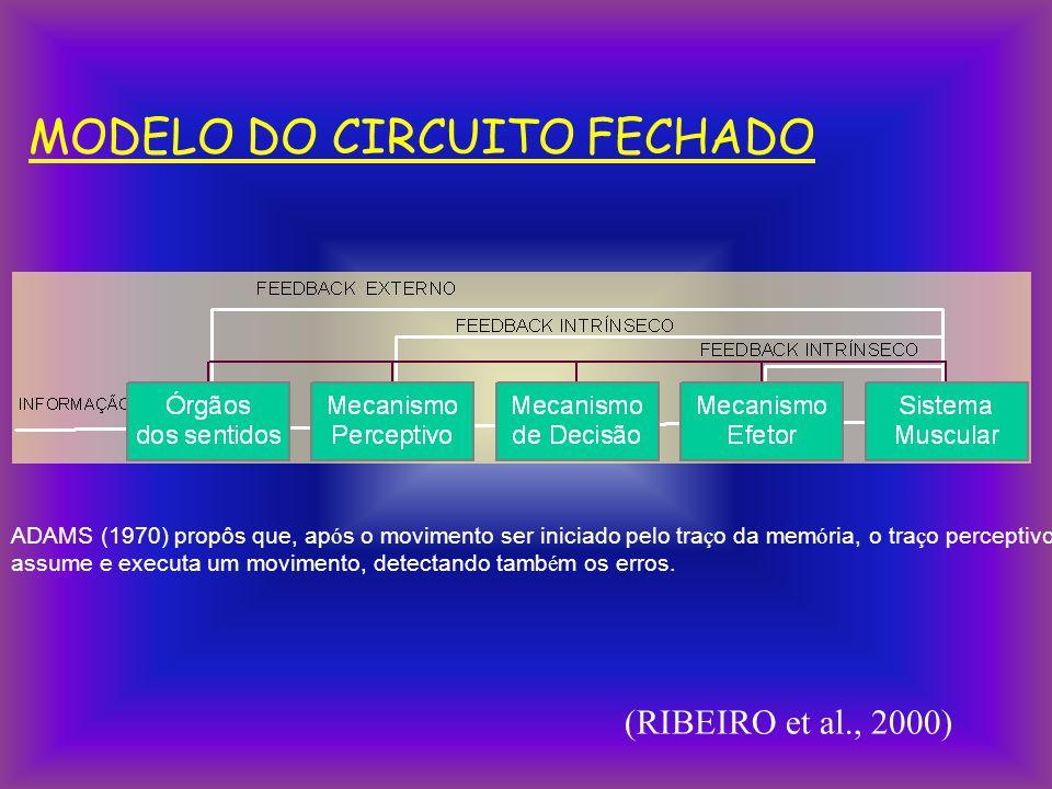 MODELO DO CIRCUITO FECHADO