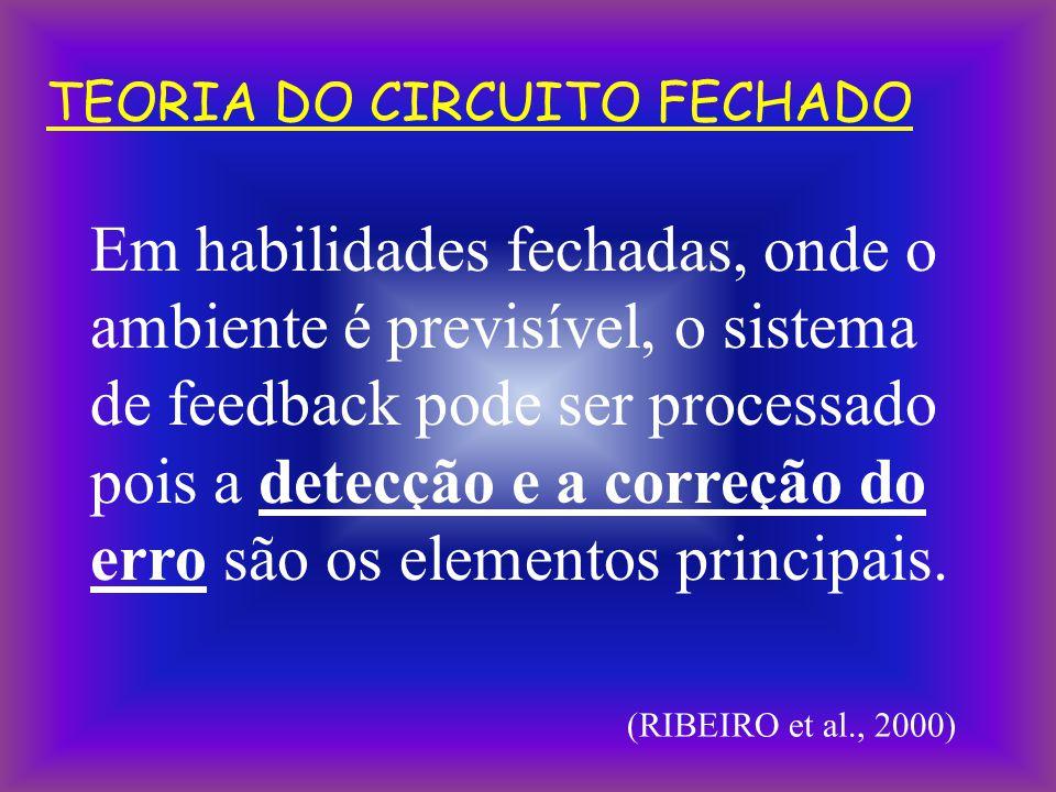TEORIA DO CIRCUITO FECHADO