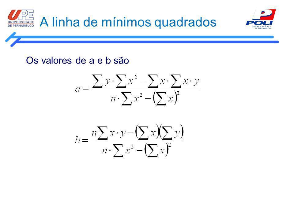 A linha de mínimos quadrados