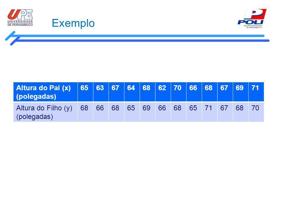 Exemplo Altura do Pai (x) (polegadas) 65 63 67 64 68 62 70 66 69 71