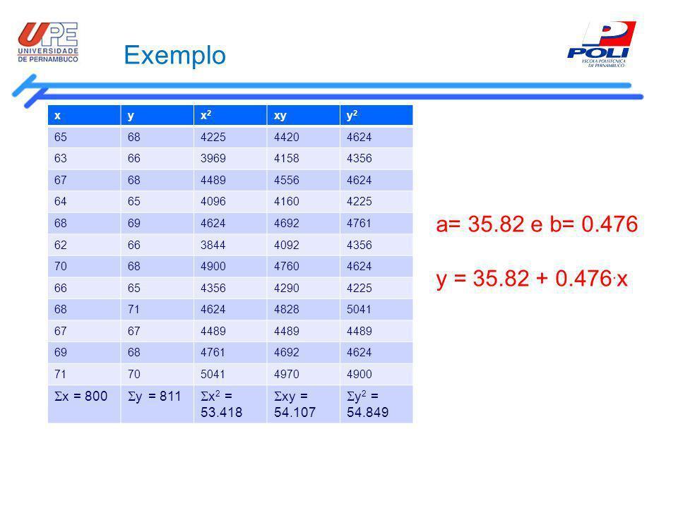 Exemplo a= 35.82 e b= 0.476 y = 35.82 + 0.476.x x = 800 y = 811