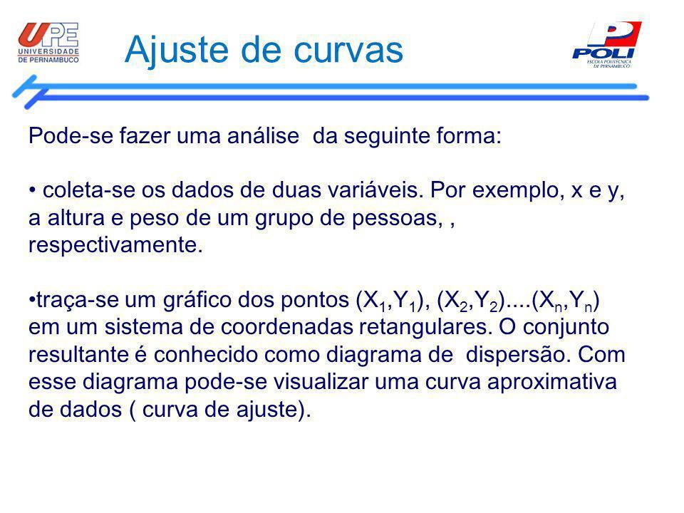 Ajuste de curvas Pode-se fazer uma análise da seguinte forma: