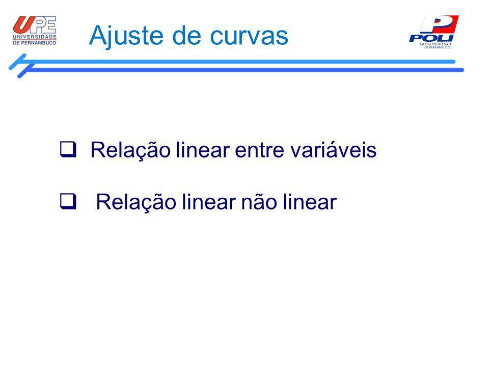 Ajuste de curvas Relação linear entre variáveis