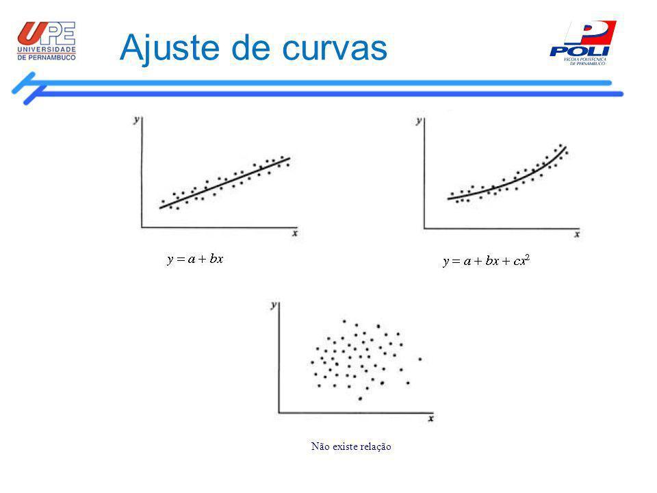 Ajuste de curvas Não existe relação