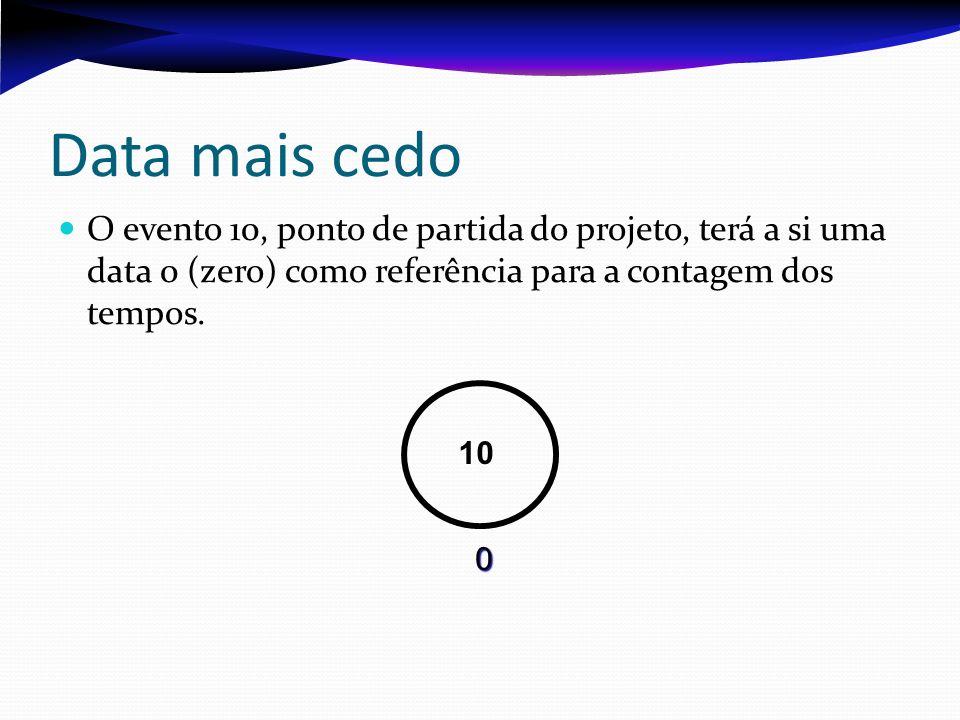 Data mais cedo O evento 10, ponto de partida do projeto, terá a si uma data 0 (zero) como referência para a contagem dos tempos.