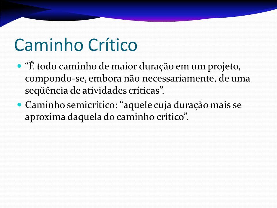 Caminho Crítico É todo caminho de maior duração em um projeto, compondo-se, embora não necessariamente, de uma seqüência de atividades críticas .