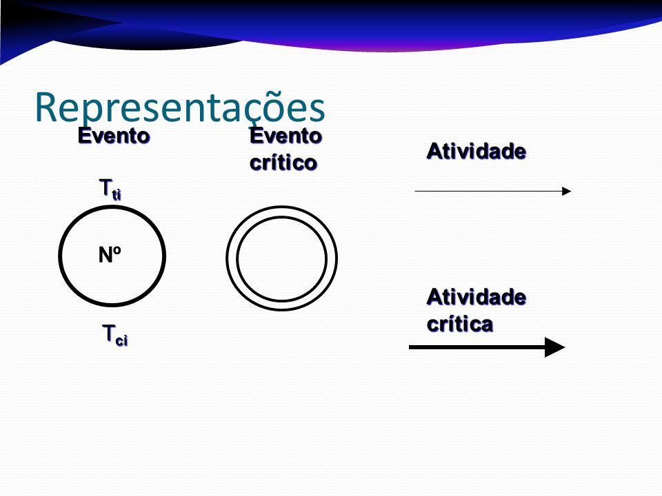 Representações Evento Evento crítico Atividade Tti Nº