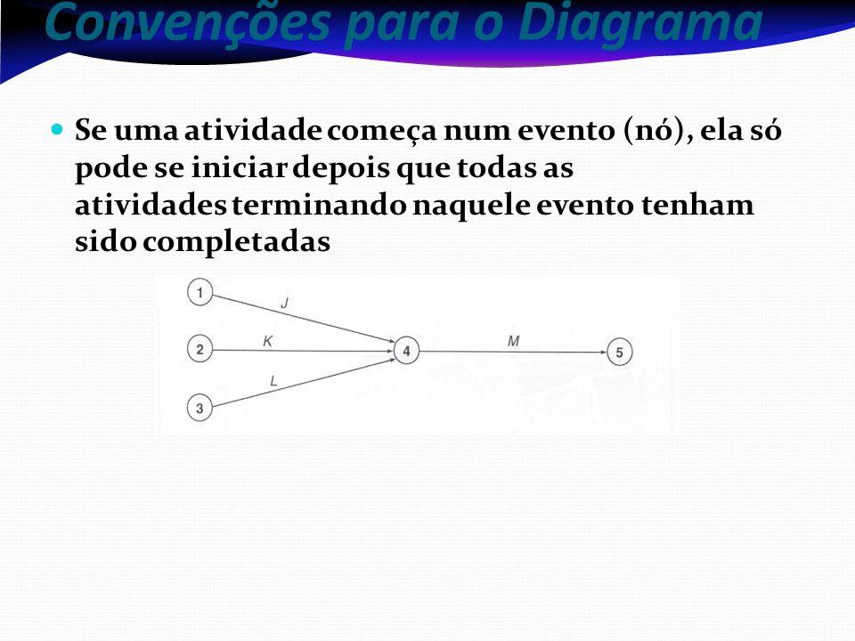 Convenções para o Diagrama