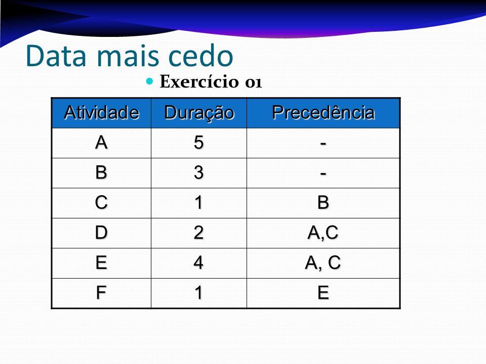 Data mais cedo Exercício 01 Atividade Duração Precedência A 5 - B 3 C