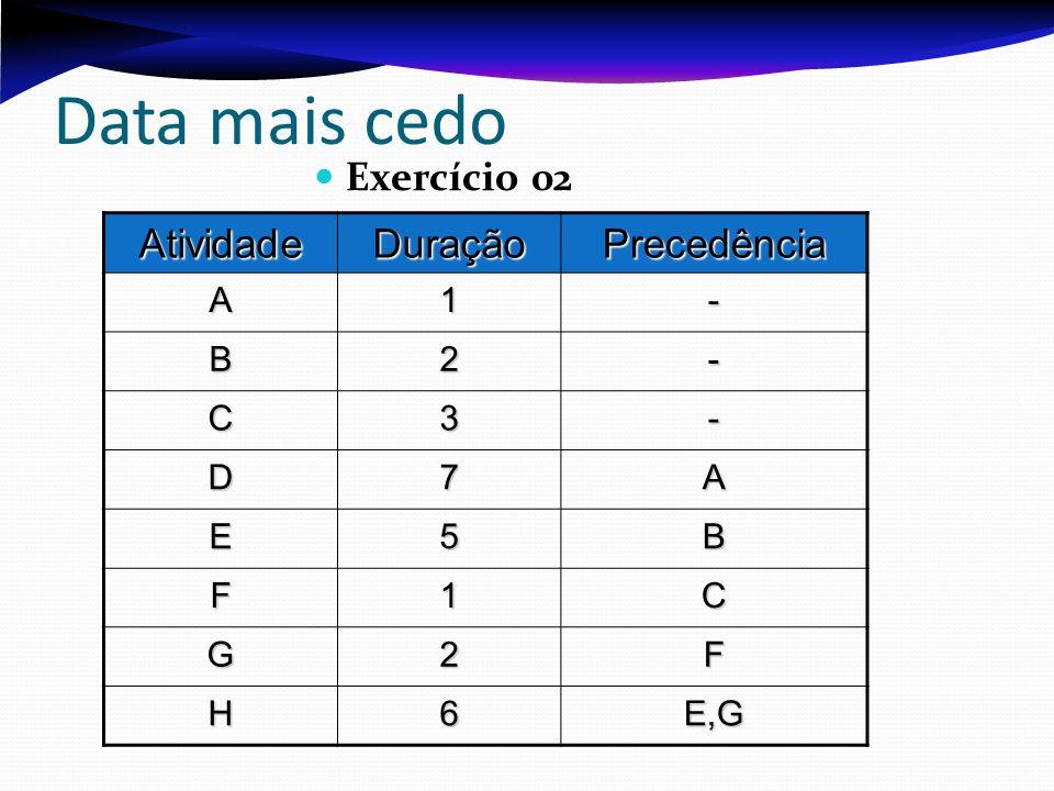 Data mais cedo Exercício 02 Atividade Duração Precedência A 1 - B 2 C