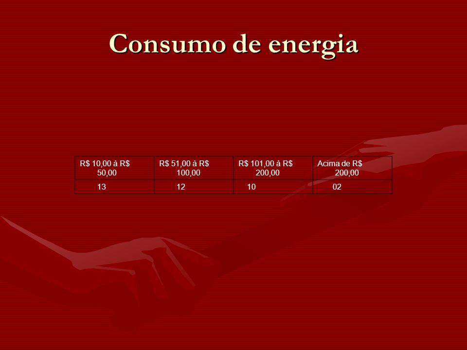 Consumo de energia R$ 10,00 à R$ 50,00 R$ 51,00 à R$ 100,00