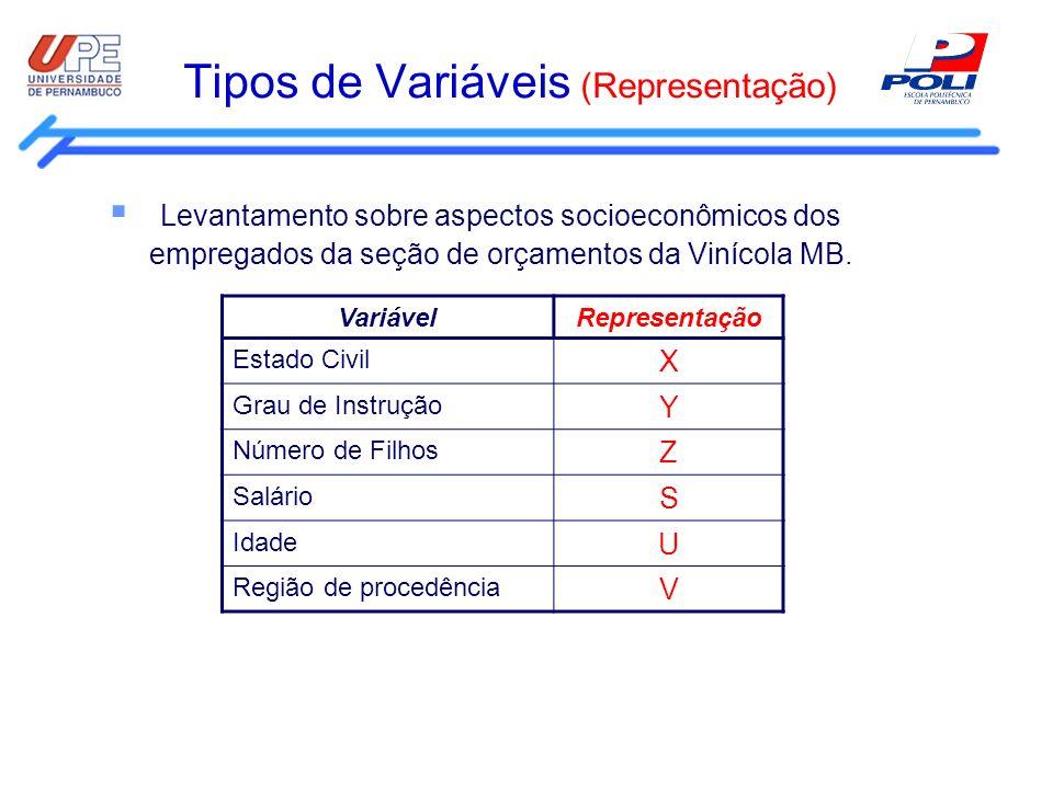 Tipos de Variáveis (Representação)