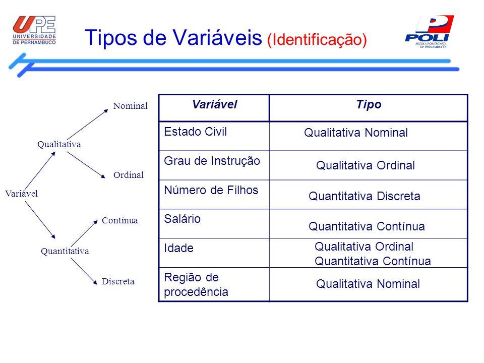 Tipos de Variáveis (Identificação)