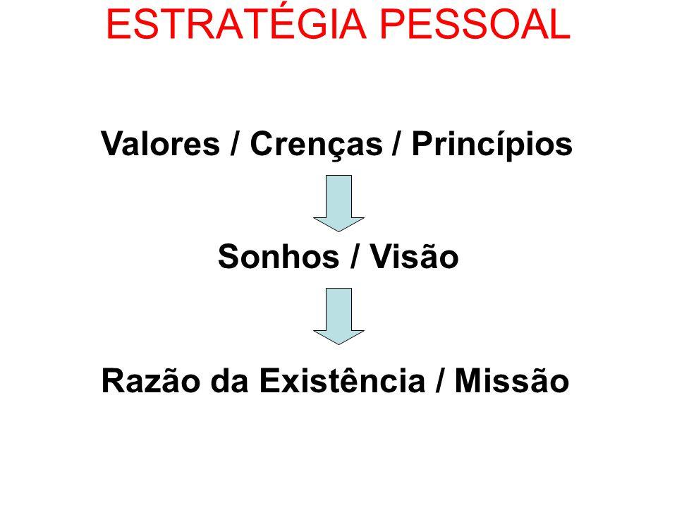 ESTRATÉGIA PESSOAL Valores / Crenças / Princípios Sonhos / Visão