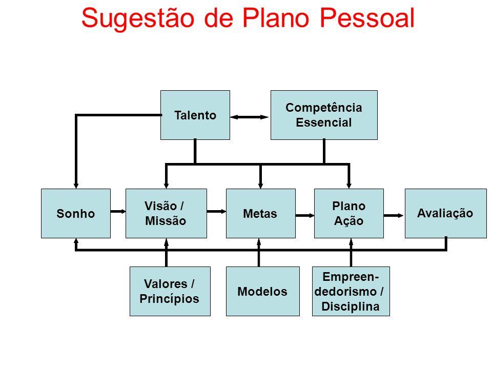 Sugestão de Plano Pessoal