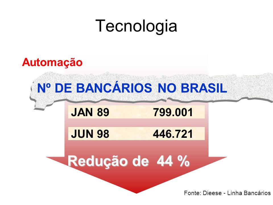 Tecnologia Redução de 44 % Nº DE BANCÁRIOS NO BRASIL Automação