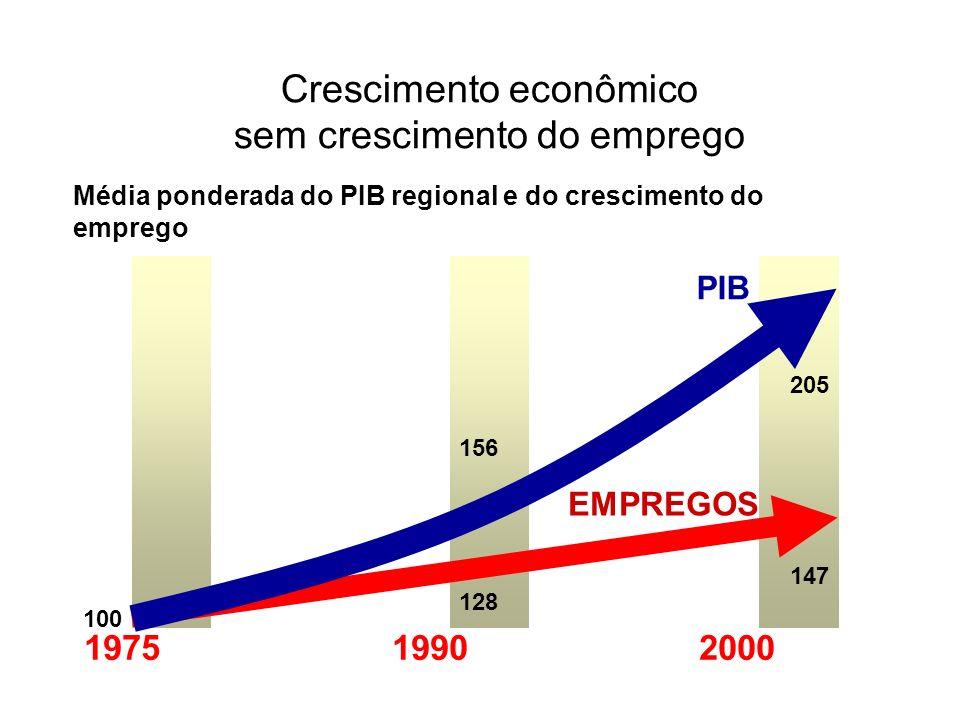 Crescimento econômico sem crescimento do emprego