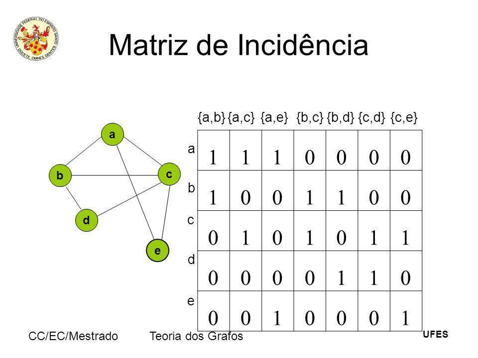 Matriz de Incidência 1 {a,b} {a,c} {a,e} {b,c} {b,d} {c,d} {c,e} a b c