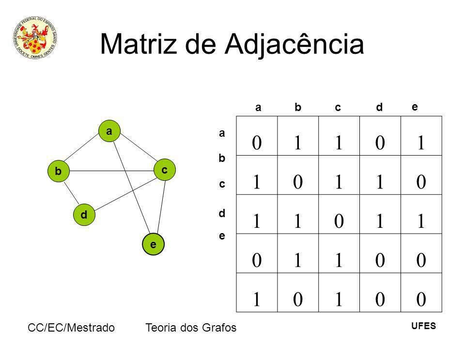 Matriz de Adjacência 1 a b c d e a e b c d a b c d e CC/EC/Mestrado