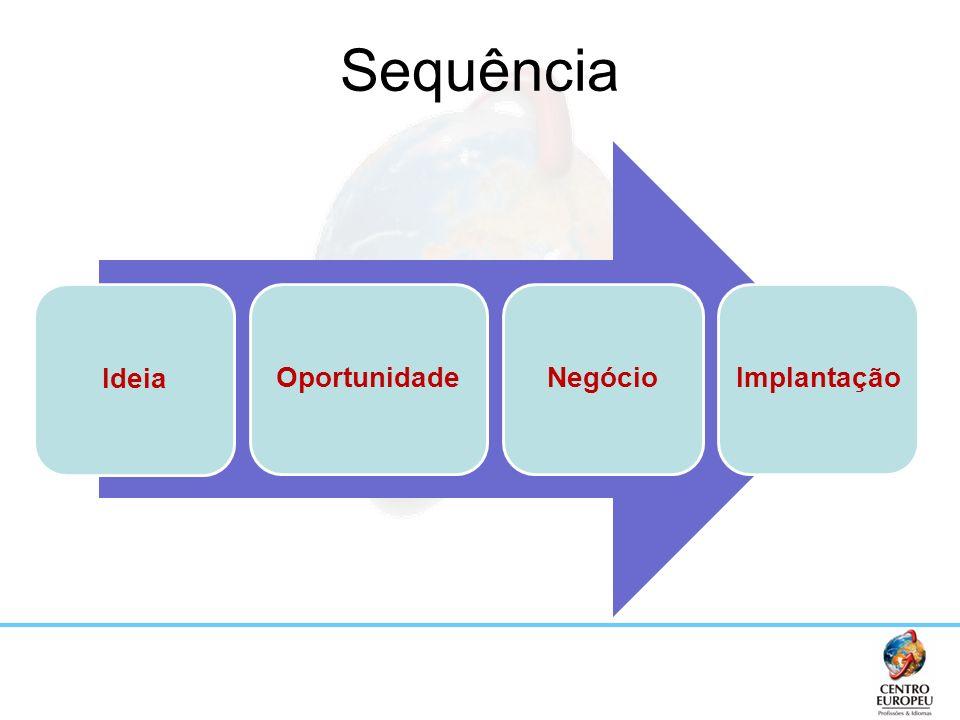 Sequência Ideia Oportunidade Negócio Implantação