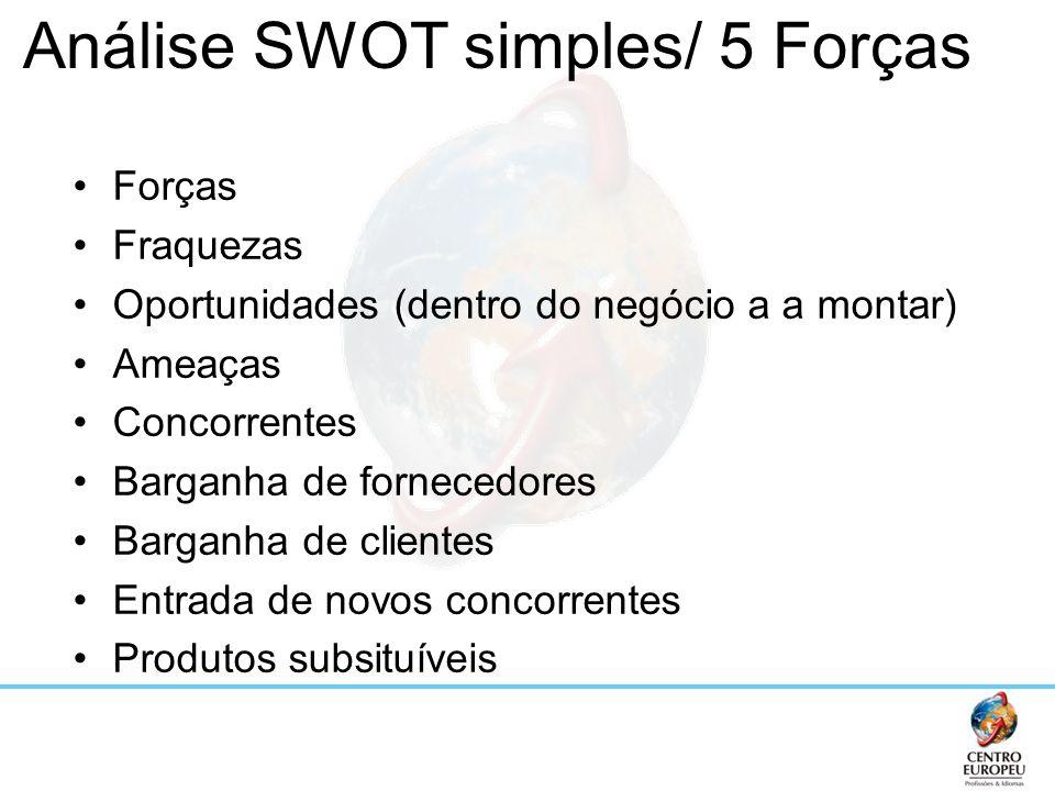 Análise SWOT simples/ 5 Forças
