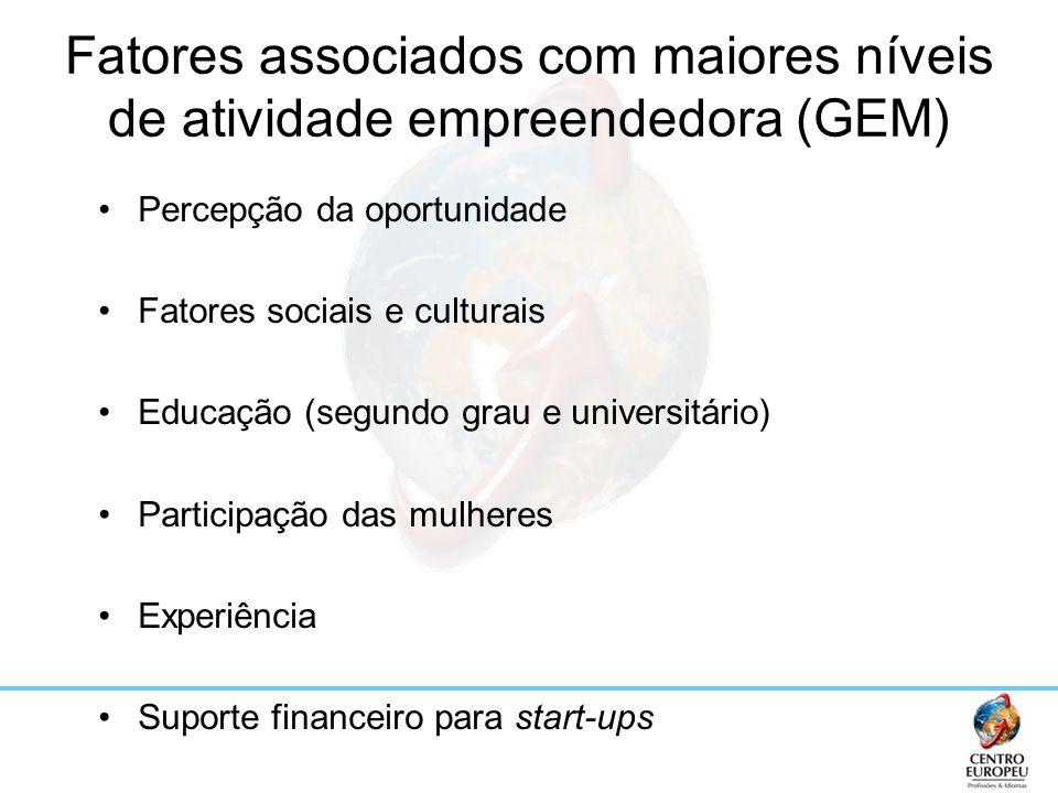 Fatores associados com maiores níveis de atividade empreendedora (GEM)