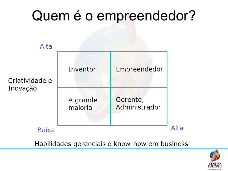 Quem é o empreendedor Alta Inventor Empreendedor Criatividade e