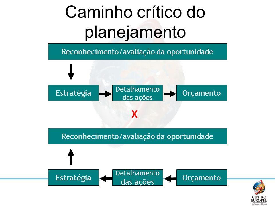Caminho crítico do planejamento
