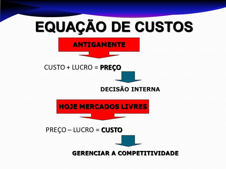 EQUAÇÃO DE CUSTOS CUSTO + LUCRO = PREÇO PREÇO – LUCRO = CUSTO