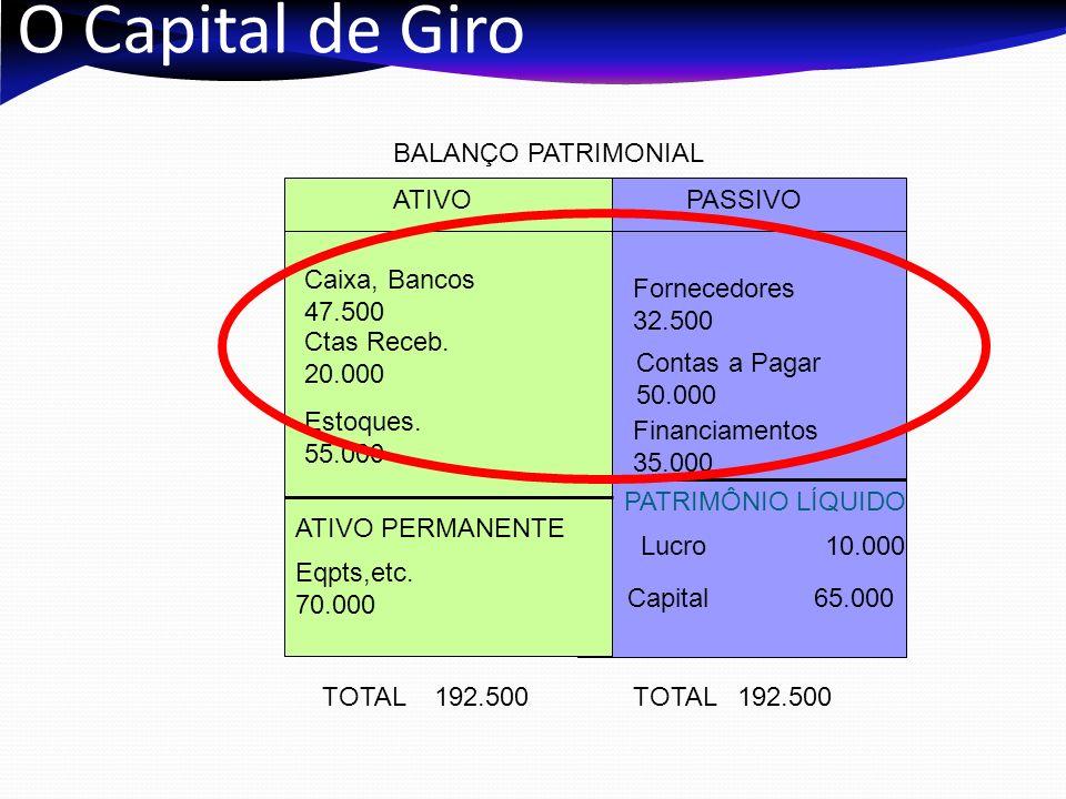 O Capital de Giro BALANÇO PATRIMONIAL ATIVO PASSIVO