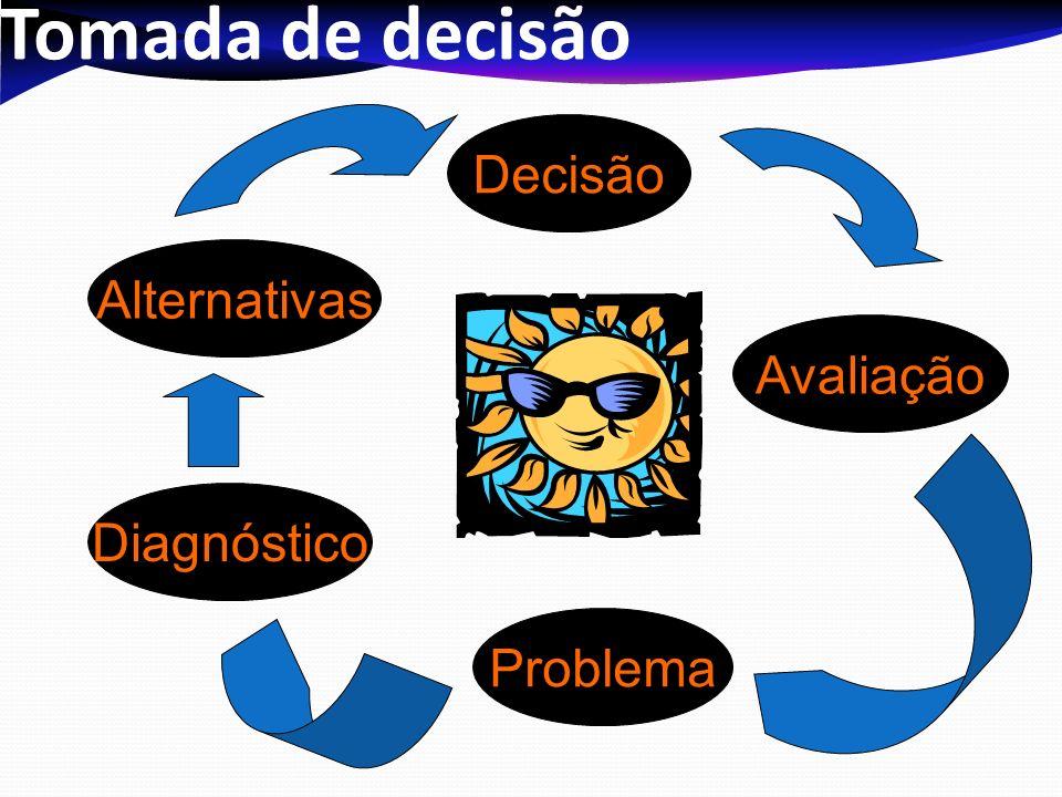 Tomada de decisão Decisão Alternativas Avaliação Diagnóstico Problema