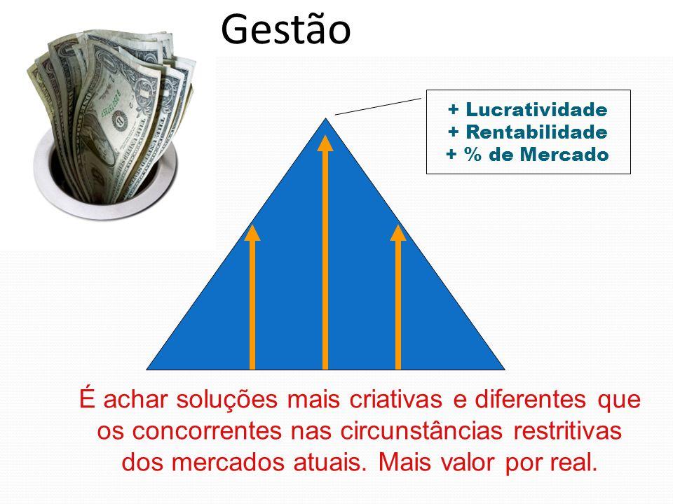 A Gestão + Lucratividade. + Rentabilidade. + % de Mercado.
