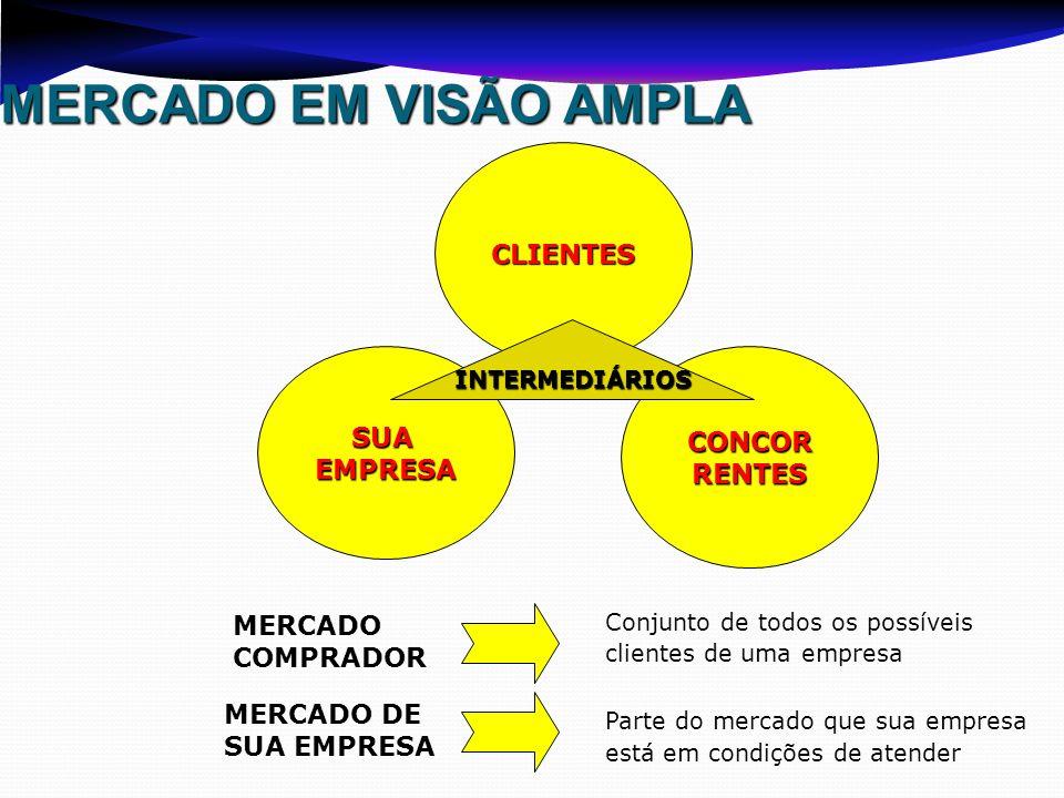 MERCADO EM VISÃO AMPLA CLIENTES SUA CONCOR EMPRESA RENTES