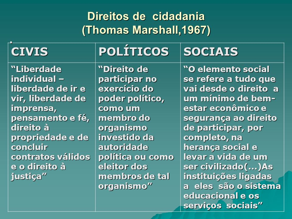 Direitos de cidadania (Thomas Marshall,1967)