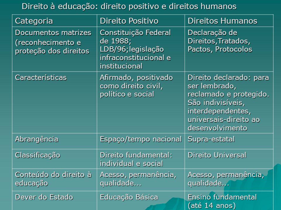 Direito à educação: direito positivo e direitos humanos Categoria
