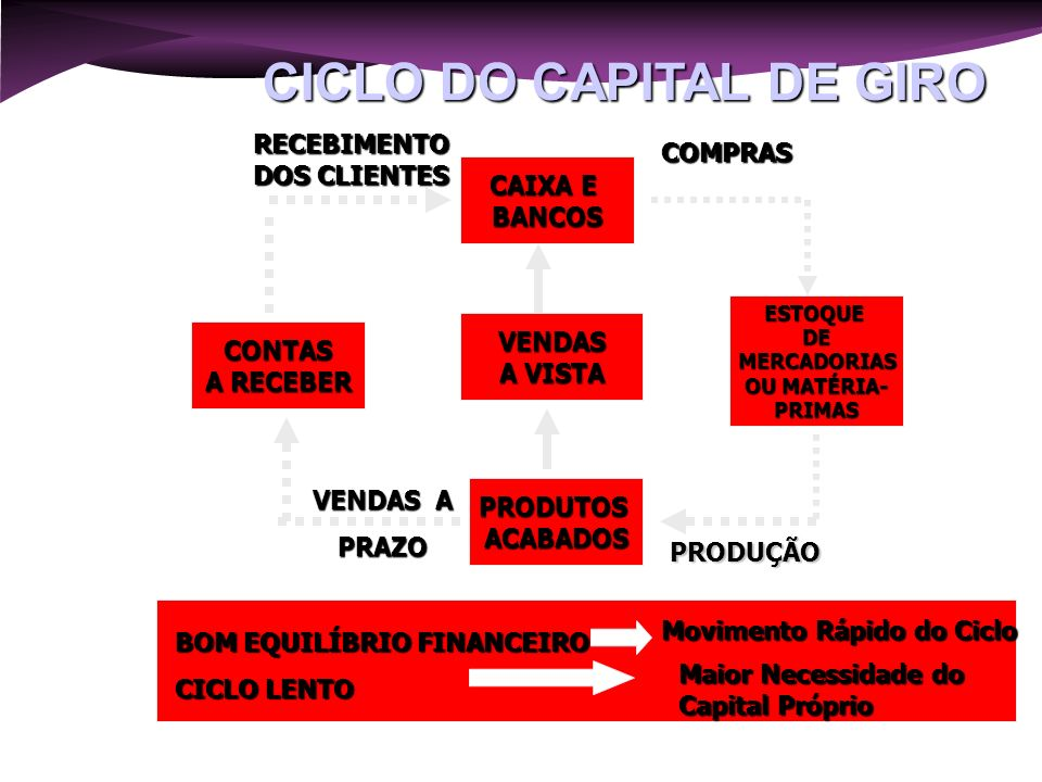 CICLO DO CAPITAL DE GIRO