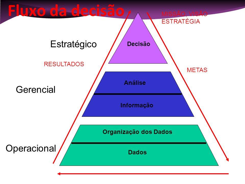 Fluxo da decisão Estratégico Gerencial Operacional MISSÃO, VISÃO