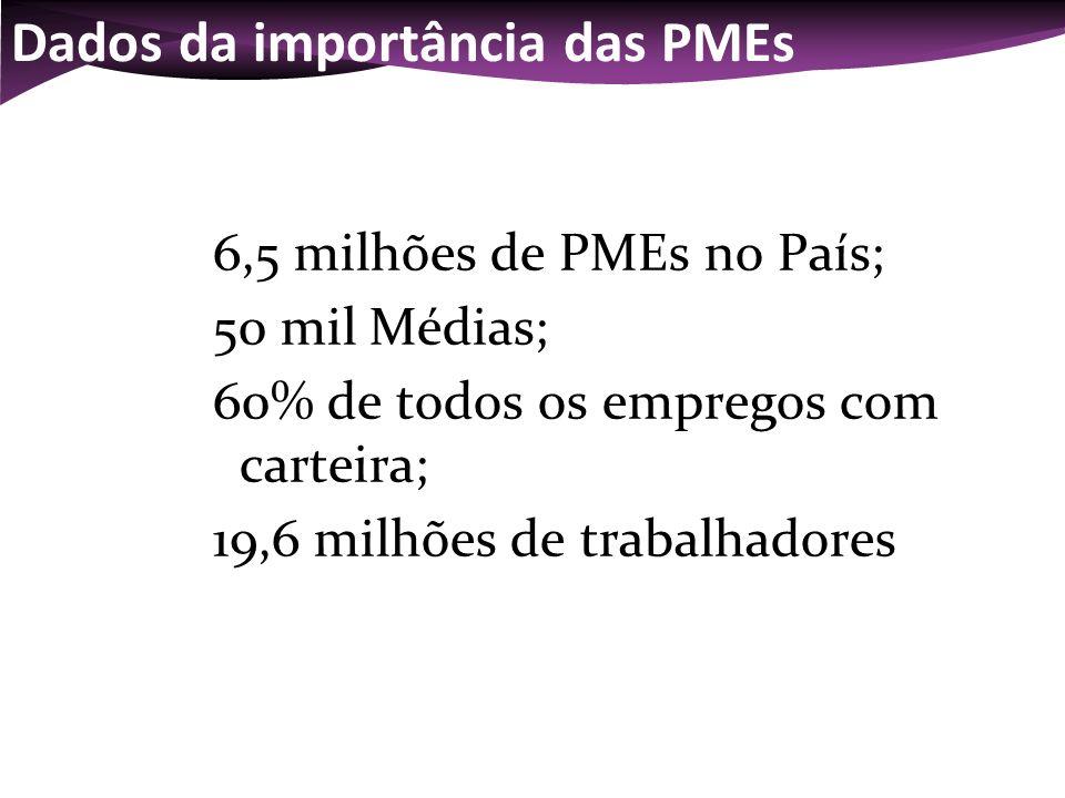 Dados da importância das PMEs