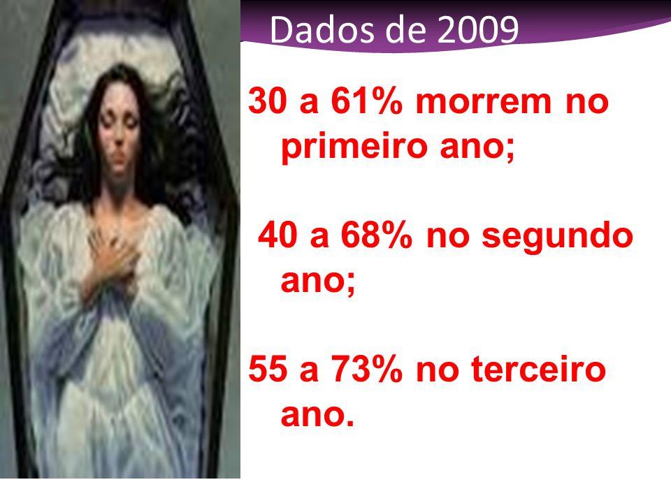 Dados de 2009 30 a 61% morrem no primeiro ano;